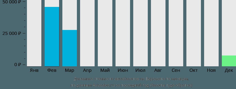 Динамика стоимости авиабилетов из Варзазата по месяцам