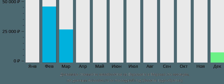 Динамика стоимости авиабилетов из Варзазата в Марокко по месяцам