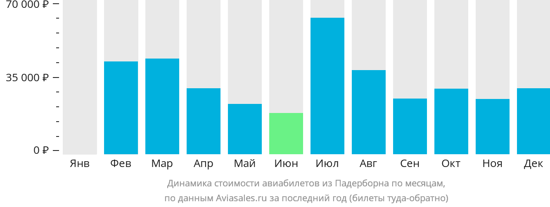 Динамика стоимости авиабилетов из Падерборна по месяцам