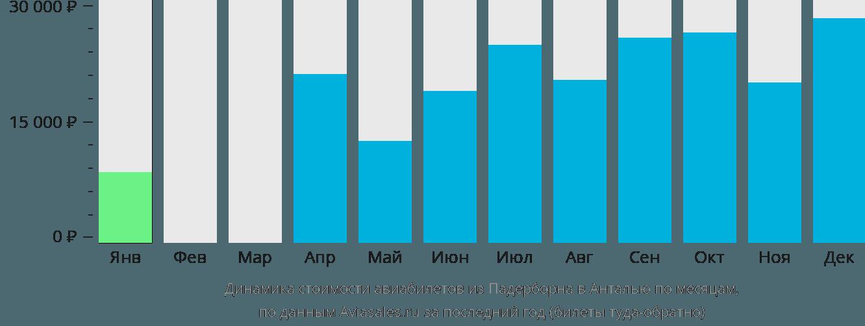 Динамика стоимости авиабилетов из Падерборна в Анталью по месяцам