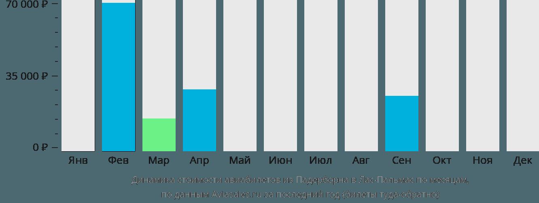 Динамика стоимости авиабилетов из Падерборна в Лас-Пальмас по месяцам