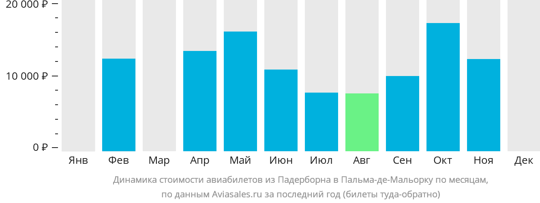 Динамика стоимости авиабилетов из Падерборна в Пальма-де-Майорку по месяцам
