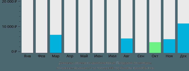 Динамика стоимости авиабилетов из Пагадиана по месяцам