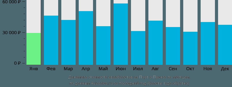 Динамика стоимости авиабилетов из Порт-о-Пренса по месяцам