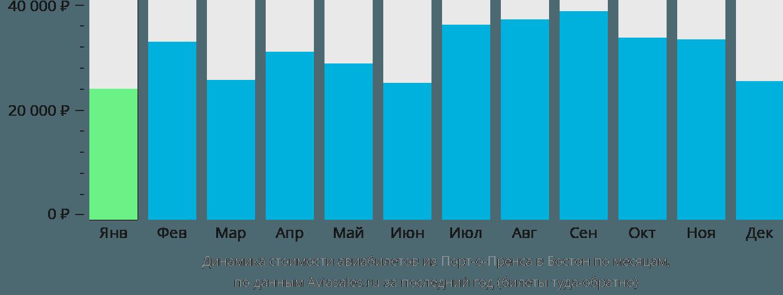 Динамика стоимости авиабилетов из Порт-о-Пренса в Бостон по месяцам