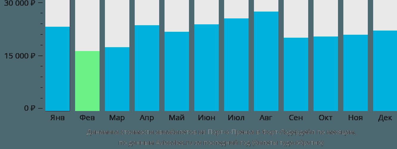 Динамика стоимости авиабилетов из Порт-о-Пренса в Форт-Лодердейл по месяцам