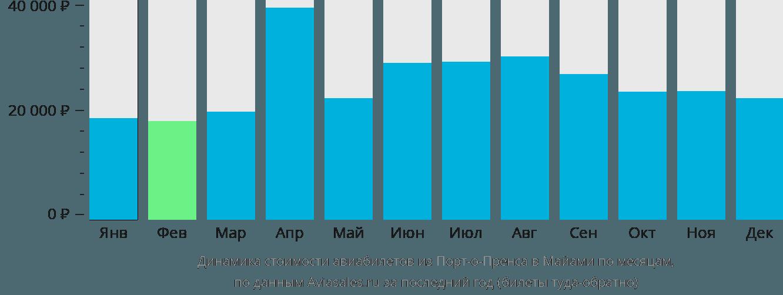 Динамика стоимости авиабилетов из Порт-о-Пренса в Майами по месяцам