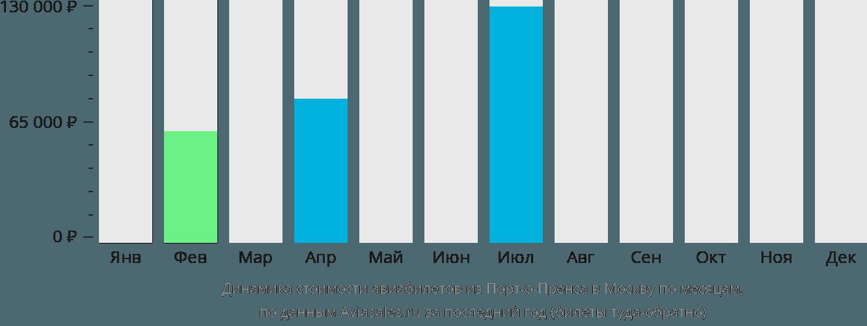 Динамика стоимости авиабилетов из Порт-о-Пренса в Москву по месяцам