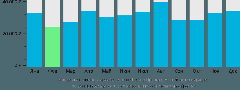 Динамика стоимости авиабилетов из Порт-о-Пренса в Нью-Йорк по месяцам