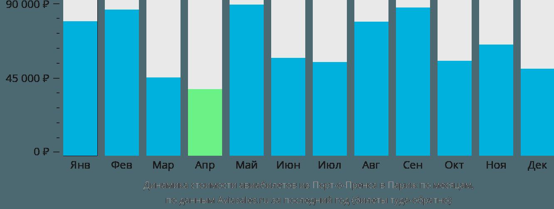 Динамика стоимости авиабилетов из Порт-о-Пренса в Париж по месяцам