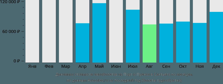 Динамика стоимости авиабилетов из Порт-о-Пренса в Сантьяго по месяцам