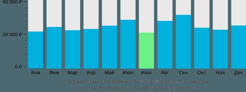 Динамика стоимости авиабилетов из Порт-о-Пренса в США по месяцам