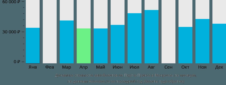 Динамика стоимости авиабилетов из Порт-о-Пренса в Монреаль по месяцам