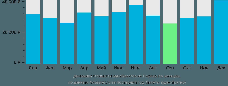 Динамика стоимости авиабилетов из Парижа по месяцам