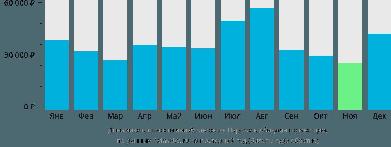 Динамика стоимости авиабилетов из Парижа в Абиджан по месяцам