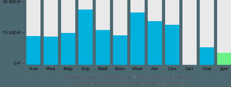 Динамика стоимости авиабилетов из Парижа в Лансароте по месяцам