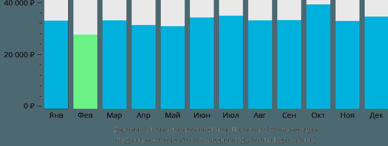 Динамика стоимости авиабилетов из Парижа в Сочи по месяцам