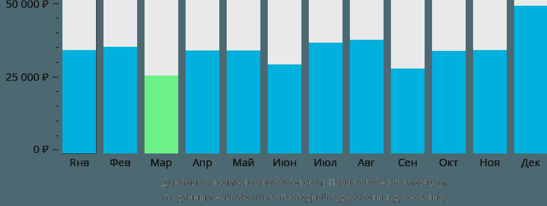 Динамика стоимости авиабилетов из Парижа в ОАЭ по месяцам