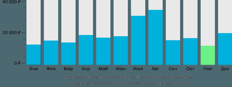 Динамика стоимости авиабилетов из Парижа в Агадир по месяцам