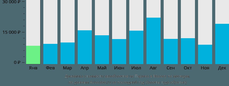 Динамика стоимости авиабилетов из Парижа в Малагу по месяцам