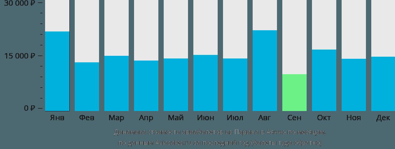 Динамика стоимости авиабилетов из Парижа в Аяччо по месяцам