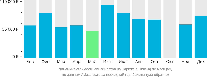 Динамика стоимости авиабилетов из Парижа в Окленд по месяцам