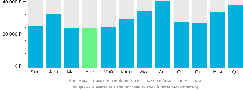 Динамика стоимости авиабилетов из Парижа в Алматы по месяцам
