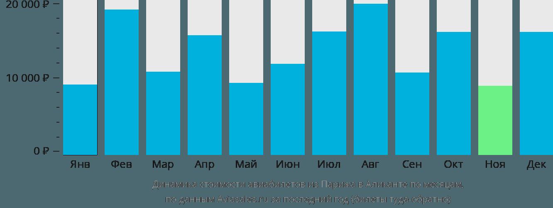 Динамика стоимости авиабилетов из Парижа в Аликанте по месяцам