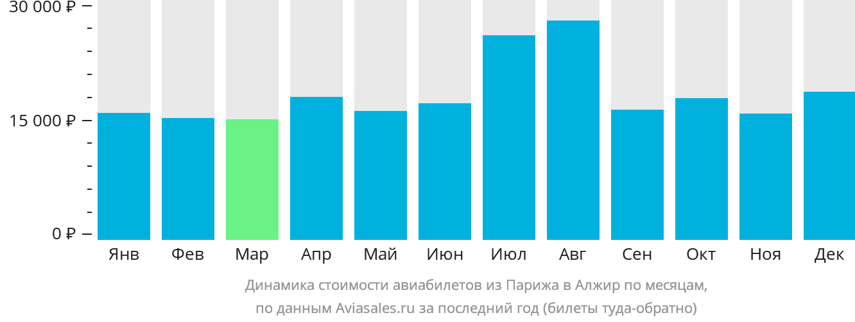 Динамика стоимости авиабилетов из Парижа в Алжир по месяцам