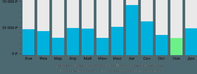 Динамика стоимости авиабилетов из Парижа в Амман по месяцам