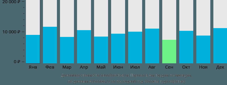 Динамика стоимости авиабилетов из Парижа в Амстердам по месяцам