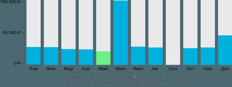 Динамика стоимости авиабилетов из Парижа в Аргентину по месяцам