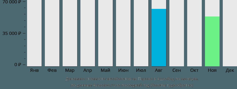 Динамика стоимости авиабилетов из Парижа в Ашхабад по месяцам