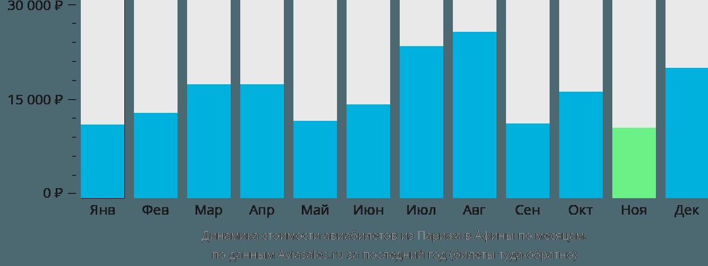 Динамика стоимости авиабилетов из Парижа в Афины по месяцам