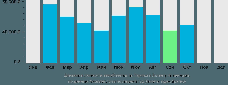 Динамика стоимости авиабилетов из Парижа в Атланту по месяцам
