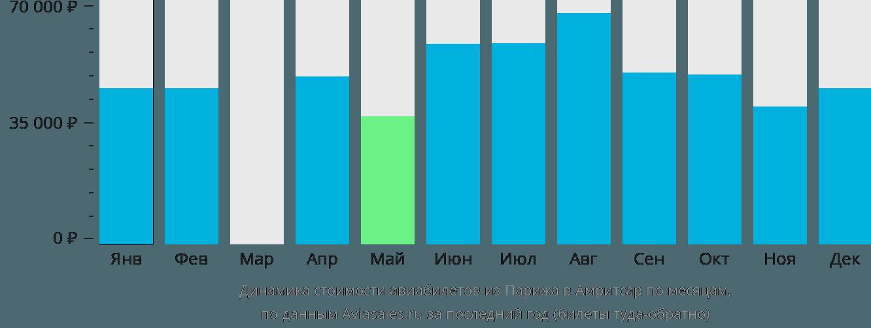 Динамика стоимости авиабилетов из Парижа в Амритсар по месяцам