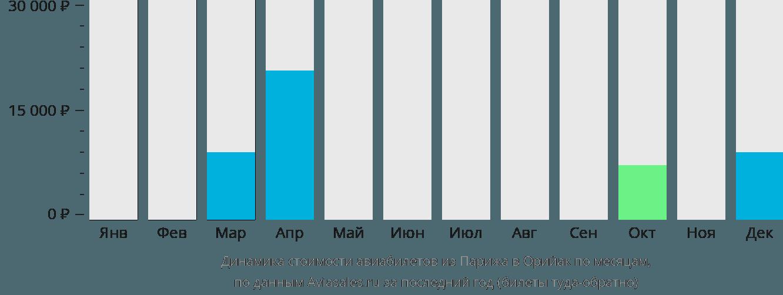 Динамика стоимости авиабилетов из Парижа в Орийак по месяцам