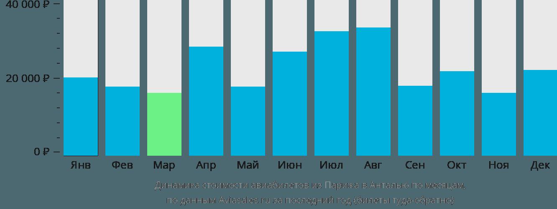 Динамика стоимости авиабилетов из Парижа в Анталью по месяцам