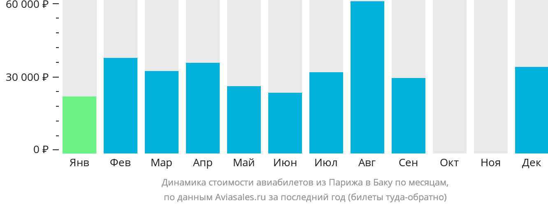 Динамика стоимости авиабилетов из Парижа в Баку по месяцам
