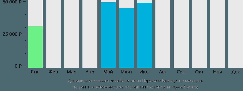 Динамика стоимости авиабилетов из Парижа в Барнаул по месяцам