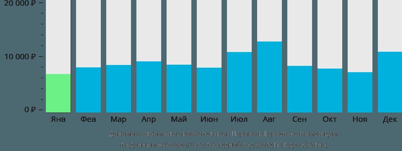 Динамика стоимости авиабилетов из Парижа в Барселону по месяцам