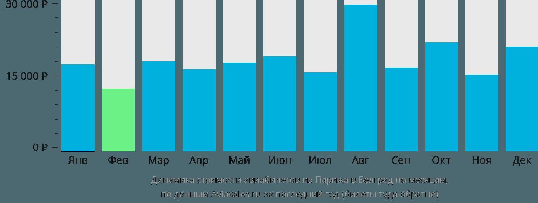 Динамика стоимости авиабилетов из Парижа в Белград по месяцам