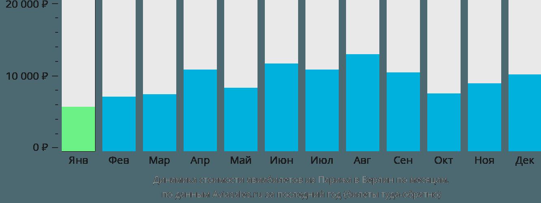 Динамика стоимости авиабилетов из Парижа в Берлин по месяцам