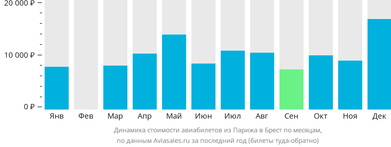 Динамика стоимости авиабилетов из Парижа в Брест по месяцам