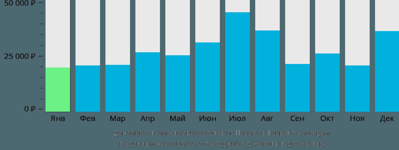 Динамика стоимости авиабилетов из Парижа в Бейрут по месяцам