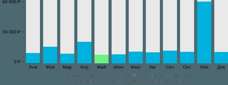 Динамика стоимости авиабилетов из Парижа в Бельгию по месяцам