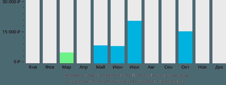 Динамика стоимости авиабилетов из Парижа в Белфаст по месяцам