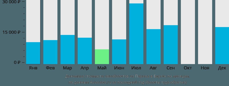 Динамика стоимости авиабилетов из Парижа в Берген по месяцам