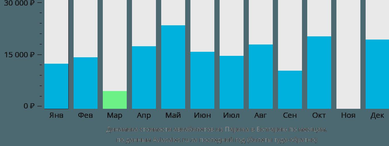 Динамика стоимости авиабилетов из Парижа в Болгарию по месяцам