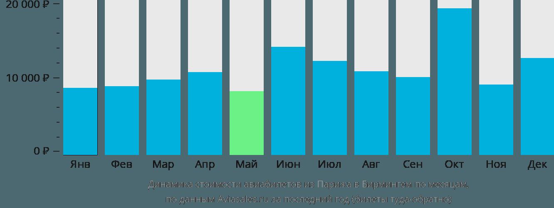 Динамика стоимости авиабилетов из Парижа в Бирмингем по месяцам